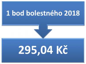 1 bod bolestného 2018 = 295,04 Kč
