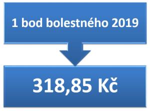 1 bod bolestného 2019 = 318,85 Kč