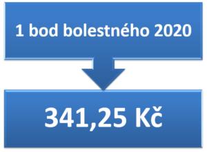 1 bod bolestného 2020 = 341,25 Kč