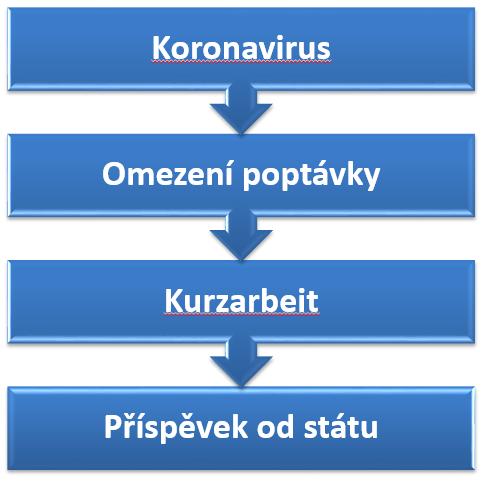 Koronavirus a kurzarbeit