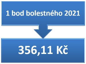 1 bod bolestného 2021 = 356,11 Kč